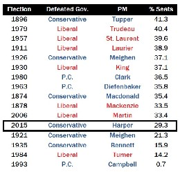 defeated-governments-share-of-seats.jpg